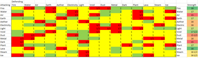 Element Strength/Weaknesses