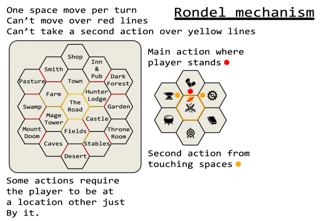 Rondel Mechanic Change
