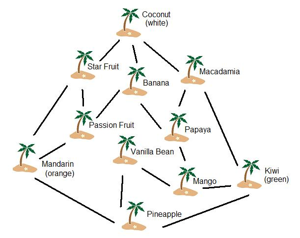 Island Influence Map