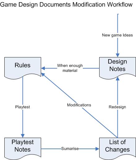 Document creation workflow