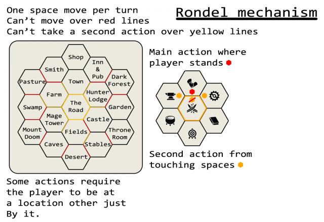 Rondel Mechanic Change Board Game Designers Forum - Game design forum
