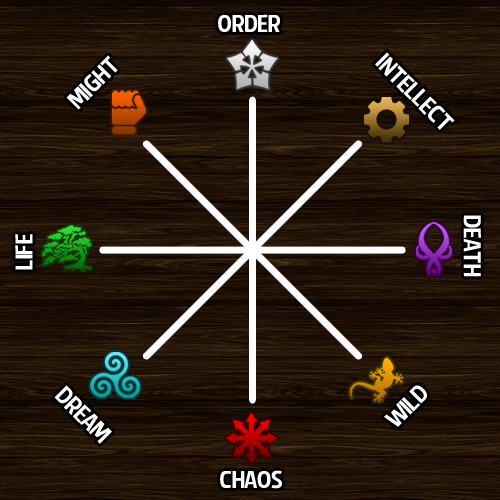 Example of 8 possible factions (idea #1)